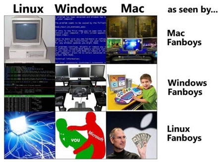 Comment les utilisateurs de Linux - Windows - Mac voient les ordinateurs Linux - Windows - Mac