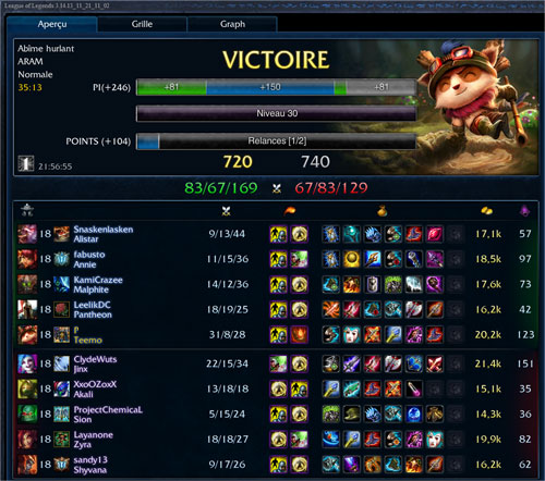 League Of Legends Teemo score 31 kills 8 deaths 28 assists