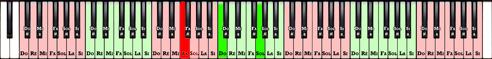 03. Touches de piano avec le Do et le Sol mis en surbrillance