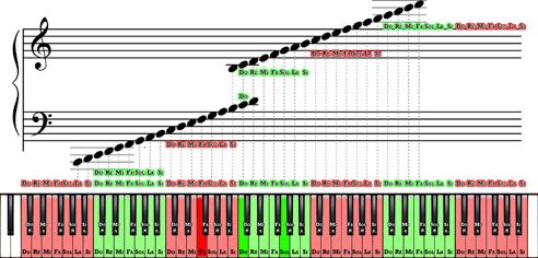 04. Tableau avec les touches de piano et leur lien avec les notes sur une partition