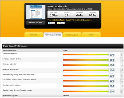 Statistiques détaillées du site www.papdevis.fr